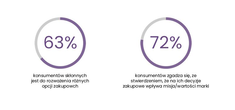 Badanie przez: Criteo, Why we buy survey...